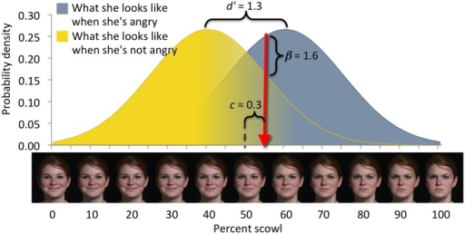 "Elements of the signals framework (after Lynn and Barrett, 2014). In emotion perception, for example, facial expressions are evaluated by one person (the perceiver) to determine the emotional state of another person (the sender). Signals, depicted on the x-axis, comprise two categories: targets (defining, e.g., what the sender looks like when she is angry) and foils (defining, e.g., what the sender looks like when she is not angry). Signals from either category vary over a perceptual domain such as ""scowl intensity."" Any signal (i.e., a particular scowl intensity) can arise from either category, with a likelihood given by the target and foil distributions. Perceivers therefore, experience uncertainty about the category membership of any particular signal. Here, the perceiver responds to facial expressions to the right of criterion (red arrow) as if they were angry, and to facial expressions to the left of criterion as if they were not angry. Perceivers make a decision between two options and the perceptual uncertainty yields four possible outcomes: (1) Classifying a stimulus as a target when it is a target is a correct detection. (2) Classifying a stimulus as a target when it is a foil is a false alarm. (3) Classifying a stimulus as a foil when it is a target is a missed detection. (4) Classifying a stimulus as a foil when it is a foil is a correct rejection. Measures of sensitivity (e.g., d') characterize perceptual uncertainty, depicted here as overlap of the target and foil distributions. Measures of bias (e.g., c or beta) characterize the decision criterion's location in the perceptual domain. Sensitivity and bias are derived from the numbers of correct detections and false alarms committed over a series of decisions (Macmillan and Creelman, 2005). Perceptual uncertainty causes the perceiver to make mistakes regardless of his or her degree of bias; missed detections cannot be reduced without increasing false alarms."