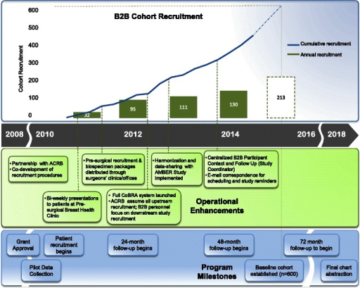 B2B Research Program timeline. Recruitment for the B2B Cohort began in 2010, and steadily increased through successive operational enhancements, key partnerships, and implementation of a centralized biospecimen ascertainment infrastructure
