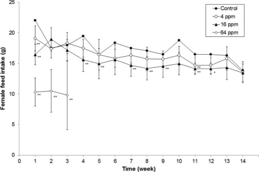 Daily mean food consumption of male rats exposed to trichloroacetonitrile for 13 weeks. Significant differences as compared with a control, *p < 0.05, ** p < 0.01.