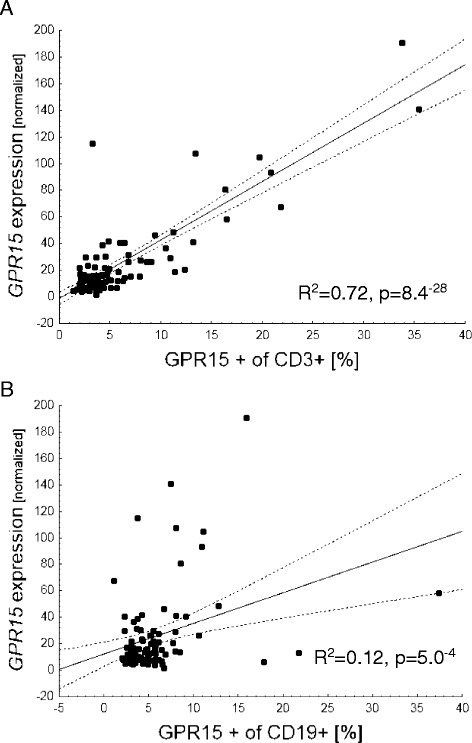 GPR15 gene expression in whole blood versus frequency of GPR15 expressing T lymphocytes. Percentage of GPR15+ of CD3+ T cells (a) and of CD19+ B cells (b). Correlation coefficient from linear regression analysis