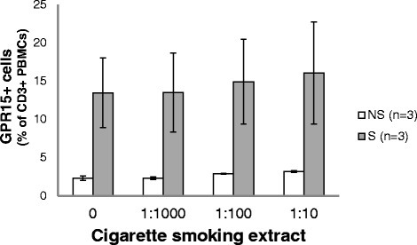 Influence of cigarette smoke extract (CSE) on GPR15 expression in PBMCs of randomly selected non-smokers (NS, n = 3) and smokers (S, n = 3). PBMCs were exposed in vitro for 5 days