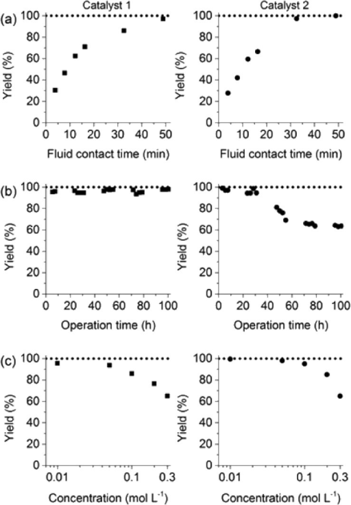 (a) Impact of fluid contact time in the reactors on yield obtained for the reaction of 0.1 mol L–1 iodobenzene with 0.125 mol L–1p-tolylboronic acid (entry 1, Table 1). (b) Long term stability of the reactors in steady-state at a fluid contact time of 49 min. (c) Yield achieved from flow-through catalysis of the reaction of iodobenzene with p-tolylboronic acid keeping a stoichiometric ratio of 1 : 1.25 but varying concentration at a fluid contact time of 32.6 min. The reactors had the same length of 30 cm. Other conditions: fluid phase of 75/25 acetonitrile/water (%, v/v) and 2 equiv. triethylamine (to that of the iodobenzene) as the base. Reactions were performed at a constant reactor temperature of T = 80 °C.
