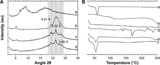 Crystallinity and thermal characterization of the lipid nanoparticles.Notes: (A) X-ray diffractograms of: (a) cyclosporine A (CsA), (b) Precirol, (c) LN Lec:TC-Blank, (d) LN Lec:TC-CsA. Gray shadow corresponds to Bragg-spacing. (B) Differential scanning calorimetry thermograms of: (a) Precirol, (b) cyclosporine A, (c) L-α-phosphatidylcholine, (d) taurocholic acid sodium salt hydrate, (e) LN Lec:TC-Blank, (f) LN Lec:TC-CsA.Abbreviations: LN, lipid nanoparticles; Lec, L-α-phosphatidylcholine; TC, taurocholic acid sodium salt hydrate.