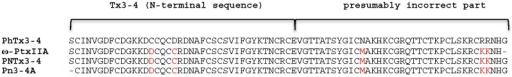 Sequence alignment of toxins from the ω-ctenitoxin-Pn3 family with close sequence homology to PhTx3-4 (extracted from ArachnoServer database on 17.3.2016). All residues that are different to the sequence proposed for PhTx3-4 [3] are in red colour.