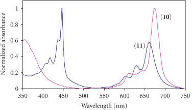 Spectrum of metal-free Pc (10) and transformation upon formationof PTClTBC (11) in DMSO. Concentration = 3.59 × 10−5 mol dm−3.
