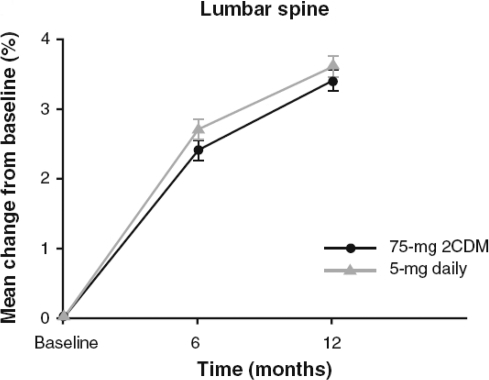 Mean percentage change from baseline in lumbar spine mineral density. There were no statistically significant differences between treatments groups at any time point. After Delmas et al (2008).