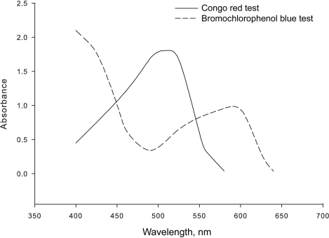 Spectra of Congo red and bromochlorophenol blue complexes with oseltamivir in ethyl acetate.