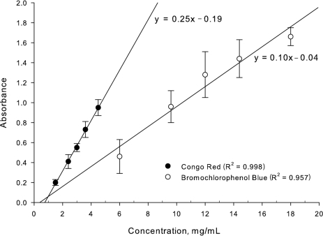 Linearity of colorimetric assays.
