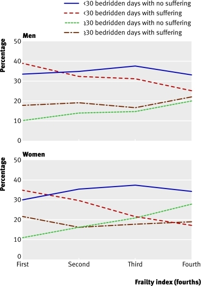 Fig 2 Observed proportion of type of death among the deceased sample by frailty and sex in 2002 and 2005 waves of Chinese longitudinal healthy longevity survey