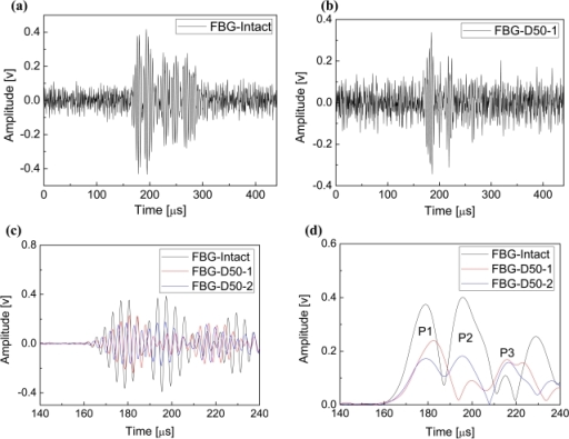 FBG-based results. Guided wave signals of the intact (a) and the single-delaminated (b) CFRP laminates. Waveforms (c) of filtered guided wave signals of the intact and the damaged CFRP laminates and their envelopes (d).