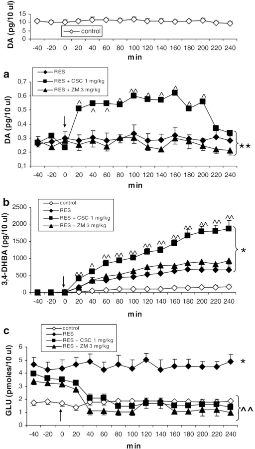 The effects of CSC (1 mg/kg) and ZM 241385 (3 mg/kg) on extracellular concentrations of DA (a), hydroxyl radical (3,4-DHBA, b) and glutamate (GLU, c) in the striatum of rats treated with reserpine (10 mg/kg). The injection of drugs is indicated by an arrow. The data are the mean ± SEM (n = 5–7). *P < 0.05; **P < 0.01 versus control; ^P < 0.05; ^^P < 0.01 versus reserpine