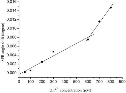 Calibration curves for the interactions between various Zn2+ concentrations with Aβ1–28. Each value represents the mean ± standard deviation of three separate injections.