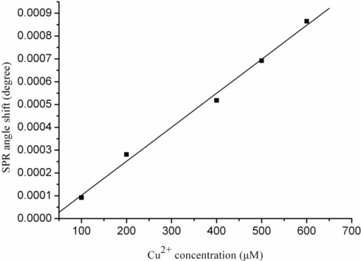 The calibration curve for the interactions between various Cu2+ concentrations with Aβ1–28. Each value represents the mean ± standard deviation of three separate injections.