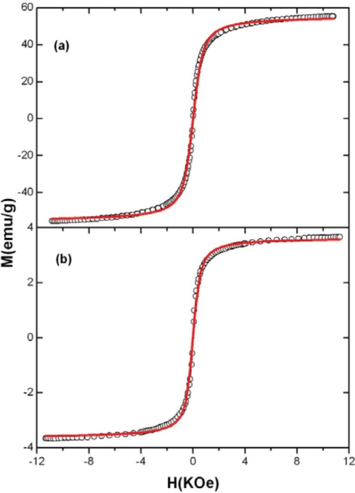 Magnetization curves of (a) Fe3O4 and (b) MO-20. The solid lines correspond to the fitting with the Langevin equation (see text).