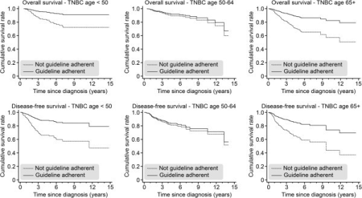Overall survival (OAS) and disease-free survival (DFS) for TNBC patients who received (versus those who did not receive) 100% guideline-adherent adjuvant treatment, as stratified by age (<50, 50–64, and ≥65) and adjusted for year of diagnosis, tumor size, grading, nodal status, menopausal status, and comorbidities.