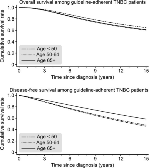 Overall survival (OAS) and disease-free survival (DFS) for TNBC patients who received 100% guideline-adherent adjuvant treatment, as stratified by age (<50 n = 164; 50–64 n = 134; ≥65 n = 73) and adjusted for year of diagnosis, tumor size, grading, nodal status, menopausal status, and comorbidities.
