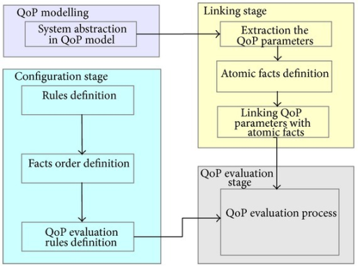 The methodology of QoP evaluation of security mechanisms.