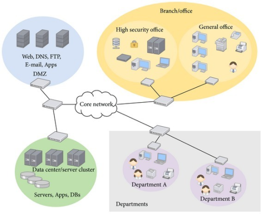 Example enterprise network architecture.