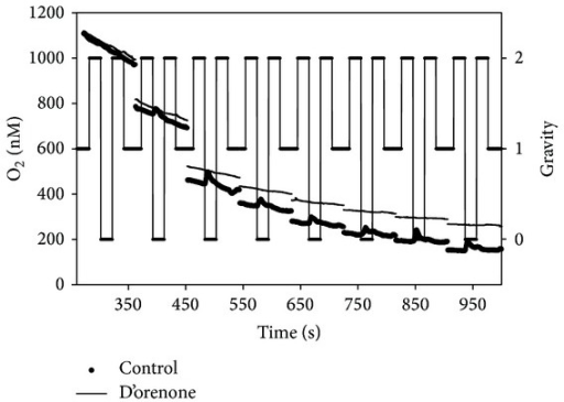 Respiration rate during single parabolas when [O2] in the solution was <700 nM. Both control roots and roots incubated in D'orenone are reported.