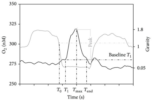 Characterisation of an oxygen burst measured with an oximeter: T0 is the time of the onset of microgravity; T1 is the time when the burst of oxygen begins. Its value in the Y-axis is taken as the baseline for the calculation of the area, amplitude, and duration between T1 and Tend.