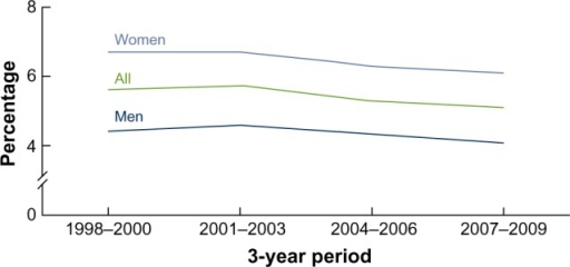 Prevalence of self-reported chronic obstructive pulmonary disease among adults aged 18 and over: US, 1998–2009.Note: Data from Akinbami LJ, Liu X. Chronic obstructive pulmonary disease among adults aged 18 and over in the United States, 1998–2009. 2011. Available from: http://www.cdc.gov/nchs/data/databriefs/db63.htm.25