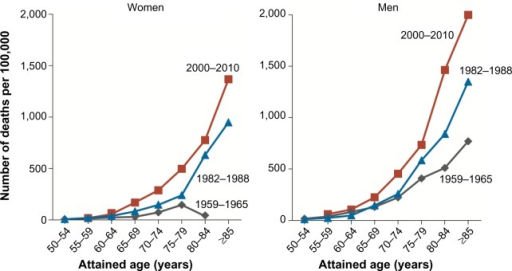 Changes in rates of death from chronic obstructive pulmonary disease over time among current female and male smokers in three time periods.Note: Reproduced from N Engl J Med, Thun MJ, Carter BD, Feskanich D, et al. 50-year trends in smoking-related mortality in the United States. 2013;368:351–364. Copyright ©2013 Massachusetts Medical Society. Reprinted with permission from Massachusetts Medical Society.80