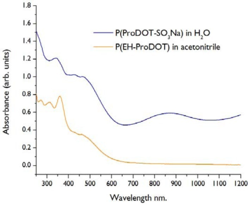 UV-Vis spectra of water and organic soluble polymers.