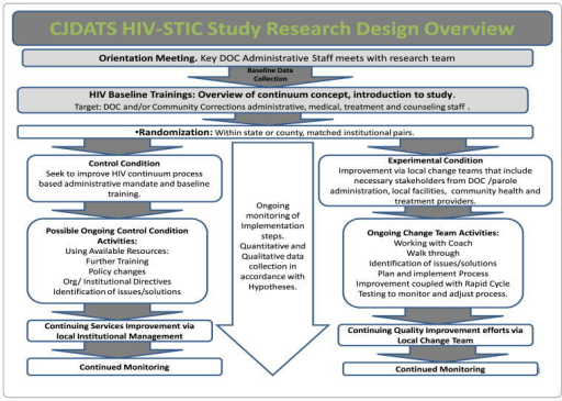overview of hiv Hiv stands for 'human immunodeficiency virus' hiv is a virus (of the type called retrovirus) that infects cells of the human immune system (mainly cd4 positive t cells and macrophages—key components of the cellular immune system), and destroys or impairs their function.