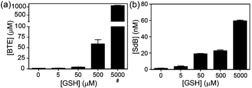 Quantification of sulfur extrusion from GSH by (a) dBB to form BTE and by (b) mBB to form SdB. BTE and SdB concentrations were quantified by HPLC. GSH concentrations were confirmed by reaction with 4-fluoro-7-sulfobenzofurazan (SBD-F) followed by HPLC quantification. Treatment of dBB with 5 mM GSH resulted in detector saturation (#).