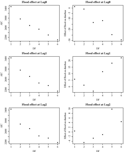 AIC and flood effect estimates on diarrhoea according to changing degree of freedom (DF) from one to six. We selected four degrees of freedom, showing smaller AIC and relatively stable effect estimate of flood on diarrhoea.