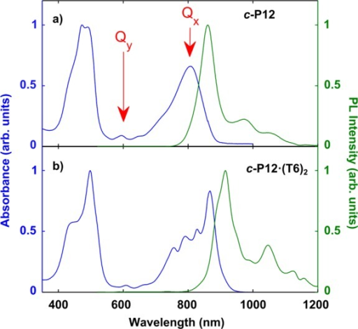 Normalizedsteady-state absorption (blue lines) and time-integratedphotoluminescence (green lines) spectra at 295 K for (a) c-P12 in toluene/1% pyridine and (b) c-P12·(T6)2 in toluene solution. The emission spectra were recorded after excitationat 520 nm (into the Soret band). The Qx and Qy transitions are indicated by red arrows.