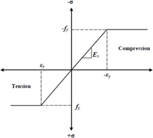 Stress-strain curve for steel reinforcement.