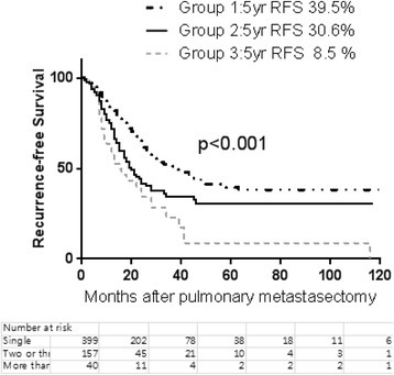 Recurrence-free survival from pulmonary metastasectomy according to the number of metastatic pulmonary nodules (group 1: single, group 2: 2–3 nodules, group 3: 4+ nodules)