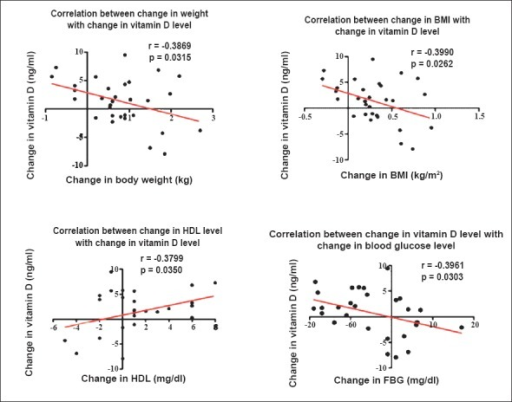 Correlation between vitamin D and body weight, body mass index (BMI), fasting blood glucose (FBG) and high density lipoprotein (HDL).