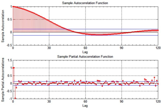 Autocorrelation of longitudinal location measurements for vehicle v2.