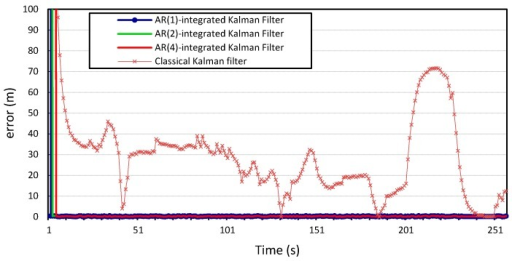 Longitudinal positioning error produced by the standard Kalman filter and the Autoregression-Kalman filter for vehicle.
