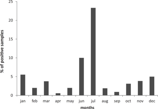 Monthly distribution of samples examined and samples positive for head lice,collected from 18 barber shops and beauty parlors, in Manaus, Amazonas State,Northern Brazil, from August 2010 to July 2013. School holidayperiod: Jan, Jun, Jul and Dec. Academic periods: Feb, Mar,Apr, May, Aug, Sep, Oct and Nov.