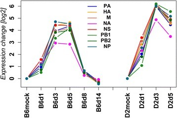 Expression levels of influenza genes. Normalized expression levels for influenza segments (PA, HA, M, NA, NS, PB1, PB2, NP) were calculated as mean expression values (log2 RPKM + 1), relative to respective mock treated animals (mock day 1 for day1 infected mice; mock day 3 for all other days p.i.). Lines represent expression levels from lungs of C57BL/6J at day 1, 3, 5, 8 and 14 p.i. (B6d1, B6d3, B6d5, B6d8, B6d14, respectively) and at day 1, 3, 5 p.i. for DBA/2J mice (D2d1, D2d3, D2d5, respectively). B6mock, D2mock: mock-treated C57BL/6J and DBA/2J control mice, respectively