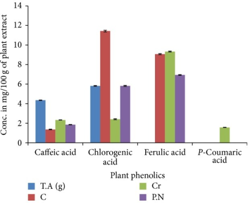 HPLC analysis of polyphenolic contents of four medicinal plants.