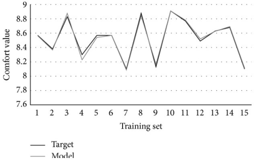 The fitting curve of training set.