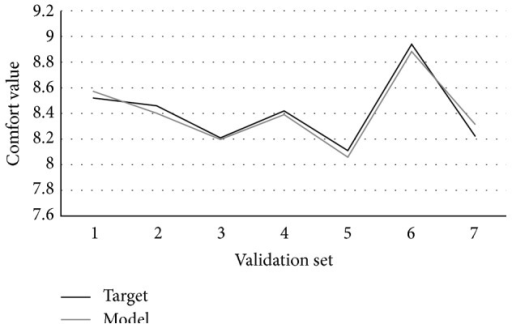 The fitting curve of validation set.