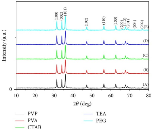 XRD patterns for ZnO nanopowders via sol-gel technique with different surfactant agents: (A) PVP, (B) PVA, (C) CTAB, (D) TEA, and (E) PEG.