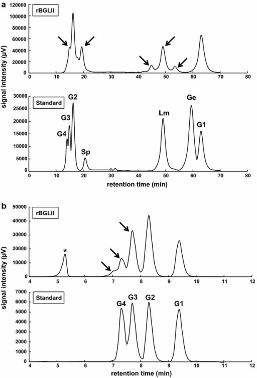 Chromatogram of transglycosylation products by rBGLIIwt. HPLC analysis of transglycosylation products using purified recombinant wild-type BGLII in E. coli. a The chromatogram generated by the Prominence HPLC system. In the standard chromatogram, G4, G3, G2, and G1 represent cellotetraose, cellotriose, cellobiose, and glucose peaks, respectively. Other β-disaccharides, α-sophorose, laminaribiose, and gentiobiose are represented by Sp, Lm, and Ge, respectively. b The chromatogram of size exclusion chromatography. Cello-oligosaccharides were used as the standard substance. Putative transglycosylation products are indicated by arrows. Asterisk refers to the peak of a buffer component in the reactant