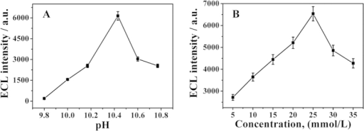 The effect of pH (A) and concentration of H2O2 (B). Error bar = SD (n = 3).