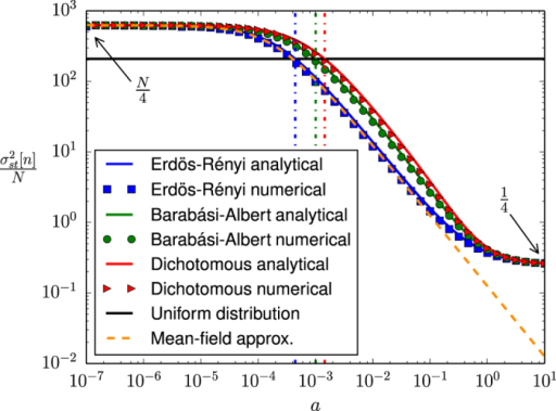 Steady state variance of n as a function of the noise parameter a, for three different types of networks: Erdös-Rényi random network, Barabási-Albert scale-free network and dichotomous network.Symbols: Numerical results (averages over 20 networks, 10 realizations per network and 50000 time steps per realization). Solid lines: Analytical results [see equation 14]. Dash-dotted lines: Analytical results for the critical points [see equation 18]. Dashed line: Mean-field approximation (see42). The interaction parameter is fixed as h = 1, the system size as N = 2500 and the mean degree as .
