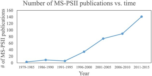 "Plot of publications that use MS for PSII research over time. Publications that contain ""Photosystem II"" and ""mass spectrometry"" in their article title, abstract, or keywords were searched on the Scopus database. Each data point represents the total number of publications for that range of years."