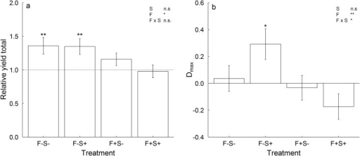 Effects of resource availability on (a) relative yield totals (RYT), and (b) Dmax.Shown are means (± 1 SE) across two- and four-species mixtures per resource treatment. Treatments manipulating resource availability are abbreviated with: F-S- = no fertilization, no shading, F-S+ = no fertilization, shading, F+S- = fertilization, no shading, and F+S+ = fertilization, shading. Results of tests for overall means of RYT ≠ 1 and Dmax ≠ 0, respectively, for each resource treatment are indicated for different levels of significance with * p ≤ 0.05, ** p ≤ 0.01 and *** p ≤ 0.001. Levels of significance from linear mixed effects models (Table 2) for effects of shade, fertilization and their interaction are given in the upper right corner.