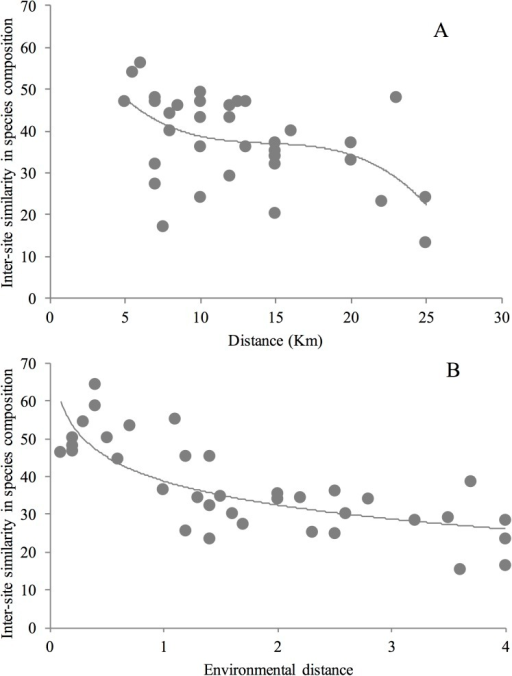Decay in the similarity of orchid-bee assemblages in relation to the geographic A or B environmental distance between sampling sites.Geographic distance is the distance in km between paired sites. Environmental distance is the Euclidean distance between paired sites with respect to three climatic variables (average annual temperature, average annual precipitation, and precipitation seasonality). Similarity in orchid-bee species composition is based on the Bray–Curtis Index of similarity. Lines represent the logarithmic regression curve.