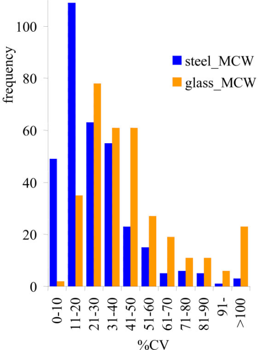 Frequency distribution of precision of C. reinhardtii metabolite profiling; N = 9; study 1. Blue: steel ball disruption + extraction by water/isopropanol/acetonitrile (WiPM). Orange: glass bead + methanol/chloroform/water (MCW). Both identified and unidentified metabolites were used as reported by the mass spectral database BinBase. CV = coefficient of variance.