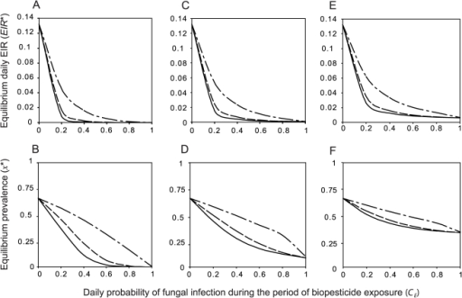 The effect of varying the period of biopesticide exposure in a given gonotrophic cycle.Equilibrium daily EIR and equilibrium human prevalence as a function of the daily probability of fungal infection during the period of biopesticide exposure (CE) for three values of the mean time to death from fungal infection (): A–B. , C–D. , E–F. . Lines represent biopesticide exposure periods (see text) corresponding to  (solid lines),  (dashed lines) and  (dot-dashed lines).